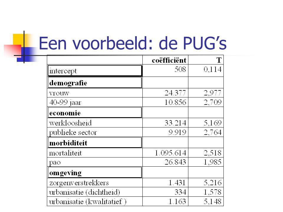Een voorbeeld: de PUG's