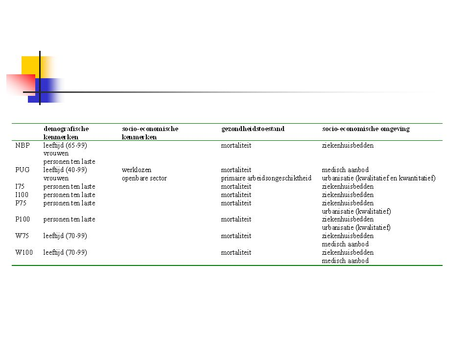 België 4: C/R en medisch aanbod  Specifieke behandeling van het medisch aanbod – wél in de schatting, niet in de verdeelformule  Geen expliciete opname regio- variabelen: benaderd met andere indicatoren.