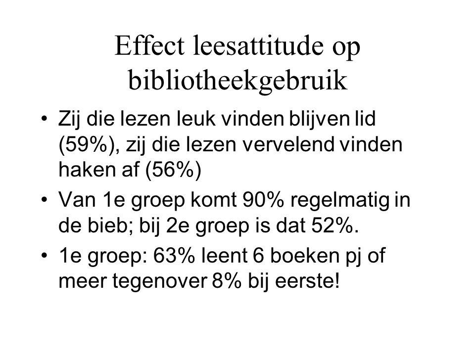 Effect leesattitude op bibliotheekgebruik •Zij die lezen leuk vinden blijven lid (59%), zij die lezen vervelend vinden haken af (56%) •Van 1e groep ko