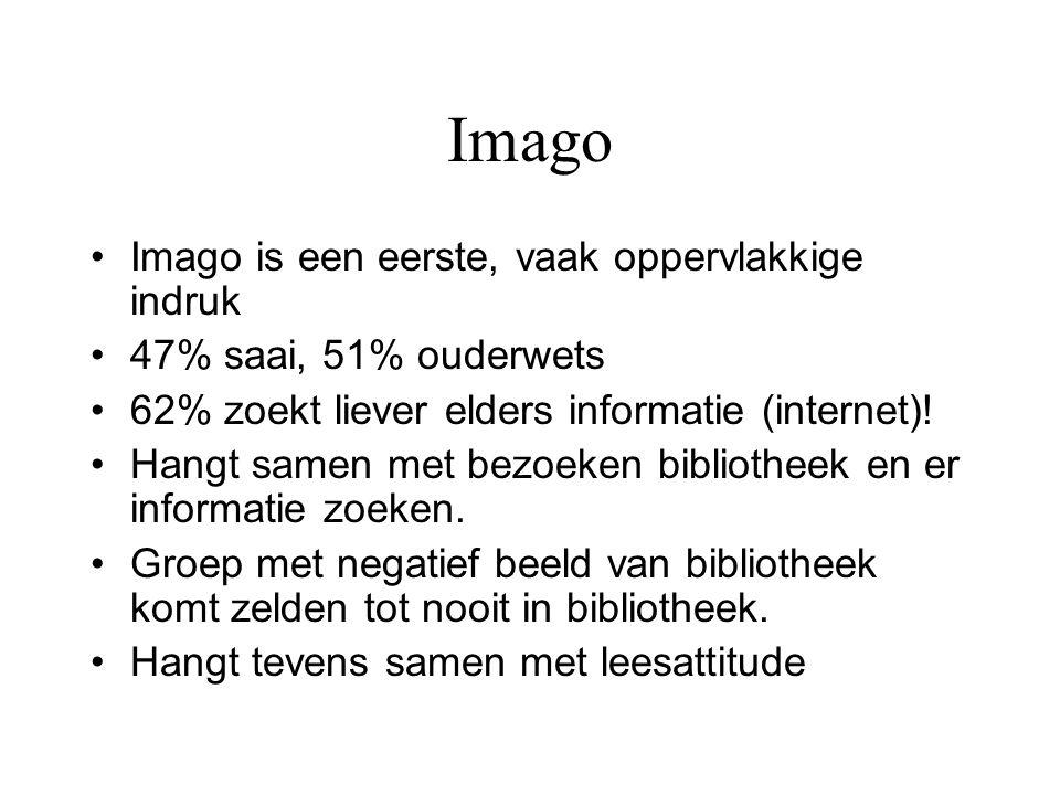 Imago •Imago is een eerste, vaak oppervlakkige indruk •47% saai, 51% ouderwets •62% zoekt liever elders informatie (internet)! •Hangt samen met bezoek