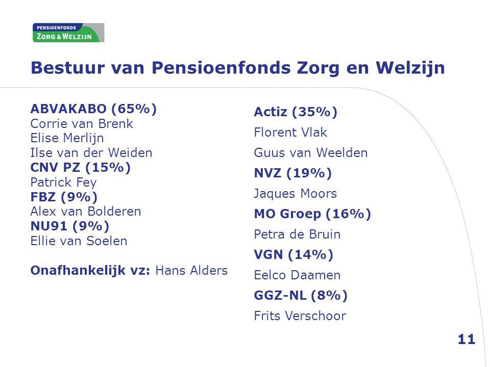 Bestuur van Pensioenfonds Zorg en Welzijn 11 ABVAKABO (65%) Corrie van Brenk Elise Merlijn Ilse van der Weiden CNV PZ (15%) Patrick Fey FBZ (9%) Alex van Bolderen NU91 (9%) Ellie van Soelen Onafhankelijk vz: Hans Alders Actiz (35%) Florent Vlak Guus van Weelden NVZ (19%) Jaques Moors MO Groep (16%) Petra de Bruin VGN (14%) Eelco Daamen GGZ-NL (8%) Frits Verschoor