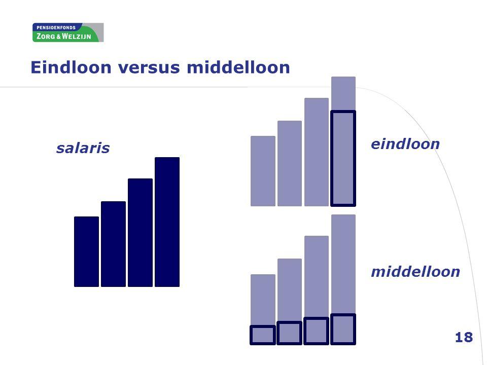 Eindloon versus middelloon 18 salaris eindloon middelloon