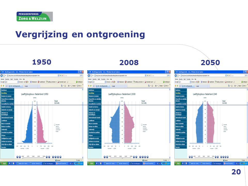 Vergrijzing en ontgroening 20 1950 20082050