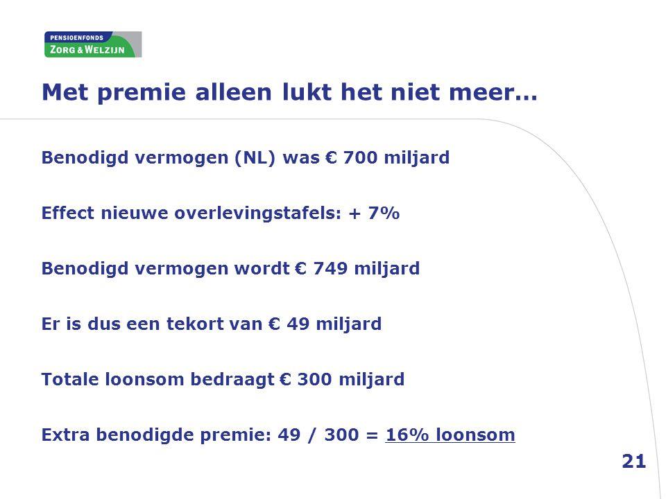 Met premie alleen lukt het niet meer… 21 Benodigd vermogen (NL) was € 700 miljard Effect nieuwe overlevingstafels: + 7% Benodigd vermogen wordt € 749