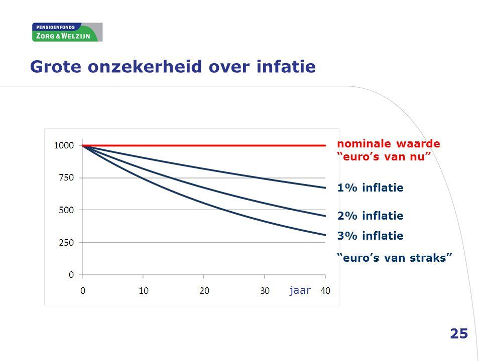 """Grote onzekerheid over infatie 25 nominale waarde """"euro's van nu"""" 2% inflatie jaar 1% inflatie 3% inflatie """"euro's van straks"""""""