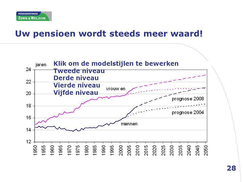 Uw pensioen wordt steeds meer waard! Klik om de modelstijlen te bewerken Tweede niveau Derde niveau Vierde niveau Vijfde niveau 28