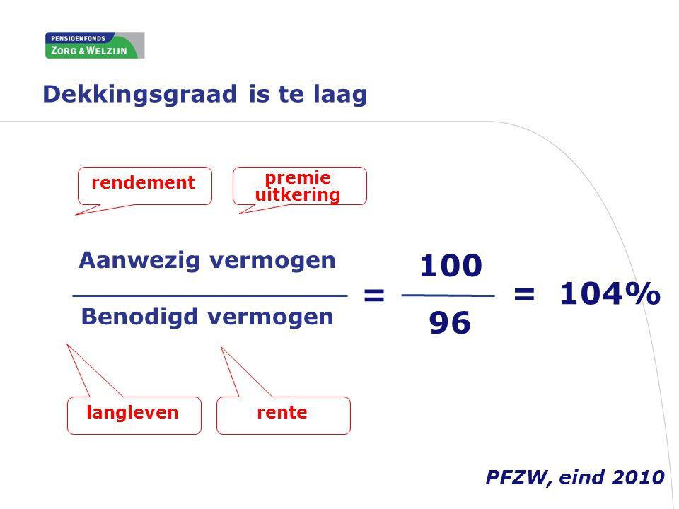 Dekkingsgraad is te laag Aanwezig vermogen Benodigd vermogen 100 96 = 104% rendement premie uitkering rentelangleven = PFZW, eind 2010