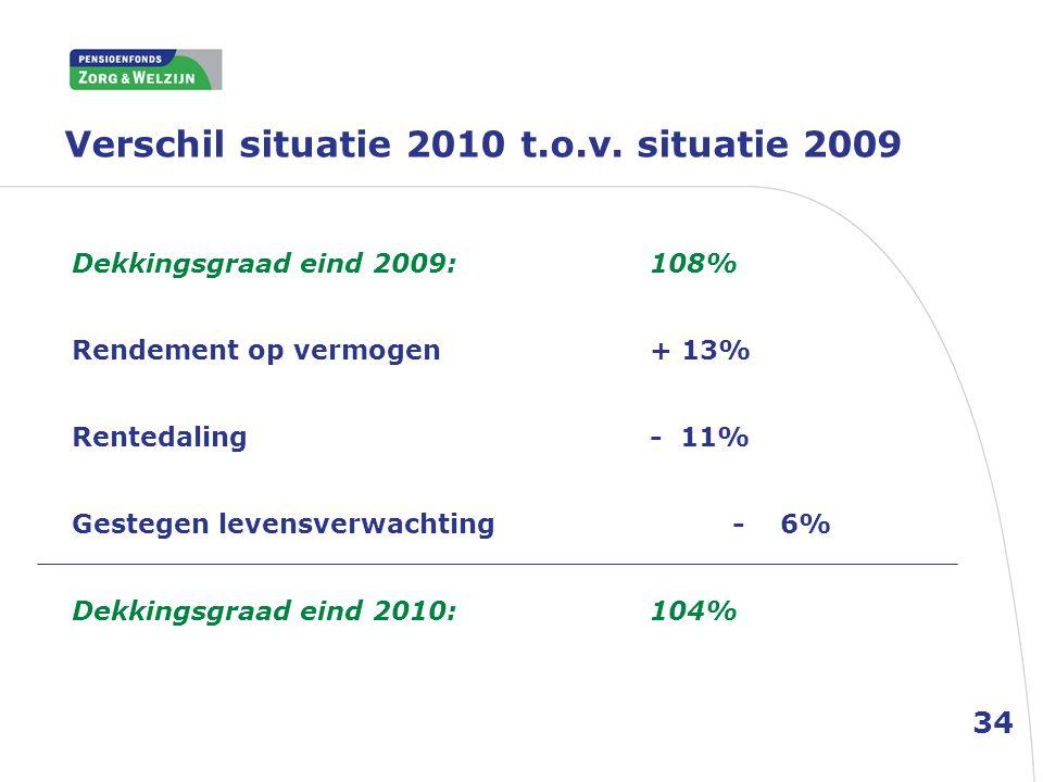 Verschil situatie 2010 t.o.v. situatie 2009 34 Dekkingsgraad eind 2009: 108% Rendement op vermogen+ 13% Rentedaling- 11% Gestegen levensverwachting- 6