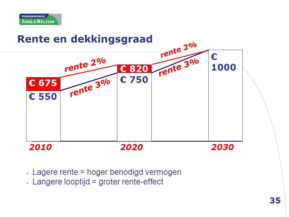 Rente en dekkingsgraad € 1000 2030 € 750 20202010 € 820 € 550 € 675 rente 3% rente 2% rente 3% • Lagere rente = hoger benodigd vermogen • Langere loop