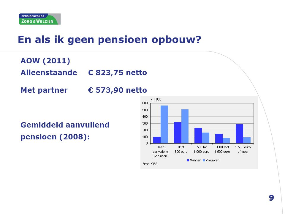En als ik geen pensioen opbouw? AOW (2011) Alleenstaande€ 823,75 netto Met partner€ 573,90 netto Gemiddeld aanvullend pensioen (2008): 9