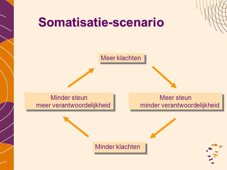 Somatisatie-scenario Minder steun meer verantwoordelijkheid Meer klachten Meer steun minder verantwoordelijkheid Minder klachten