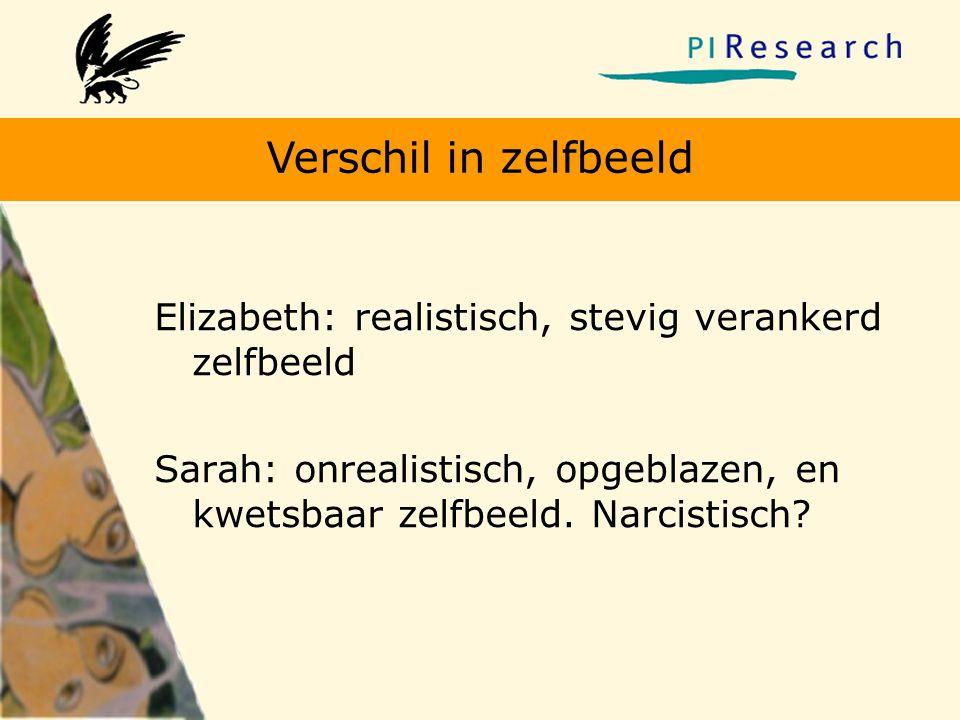 Verschil in zelfbeeld Elizabeth: realistisch, stevig verankerd zelfbeeld Sarah: onrealistisch, opgeblazen, en kwetsbaar zelfbeeld. Narcistisch?