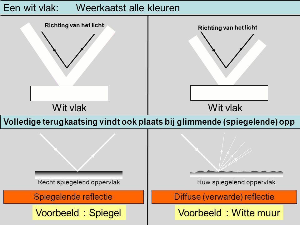 Volledige terugkaatsing Een wit vlak: Wit vlak Weerkaatst alle kleuren Richting van het licht Volledige terugkaatsing vindt ook plaats bij glimmende (