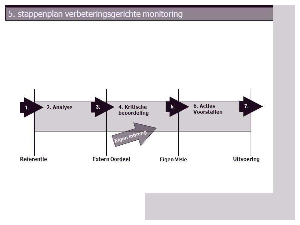 5. stappenplan verbeteringsgerichte monitoring Uitvoering Eigen Visie Extern OordeelReferentie 6.