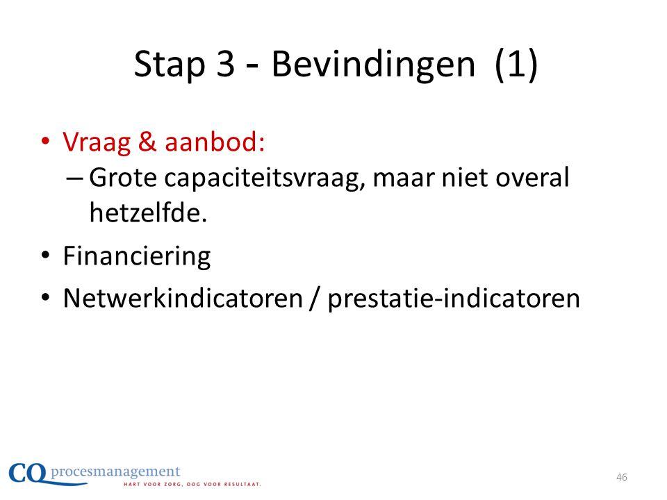 Stap 3 - Bevindingen (1) • Vraag & aanbod: – Grote capaciteitsvraag, maar niet overal hetzelfde. • Financiering • Netwerkindicatoren / prestatie-indic