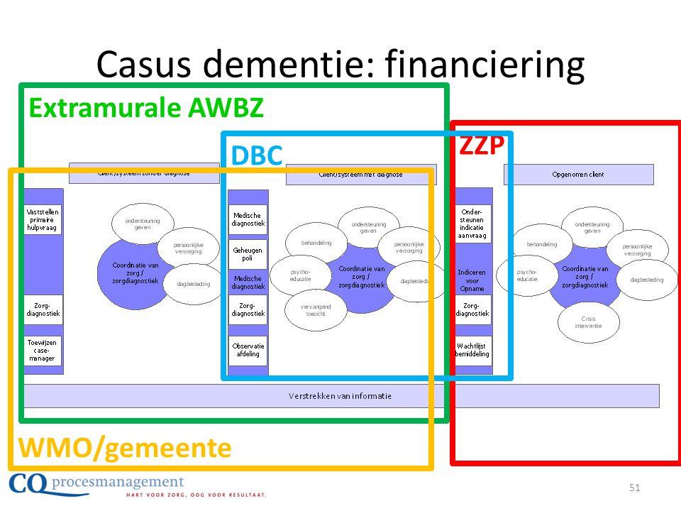 Casus dementie: financiering Extramurale AWBZ ZZP DBC WMO/gemeente 51