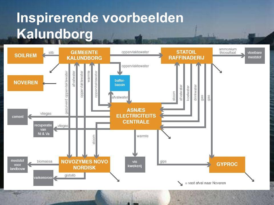 Inspirerende voorbeelden Kalundborg
