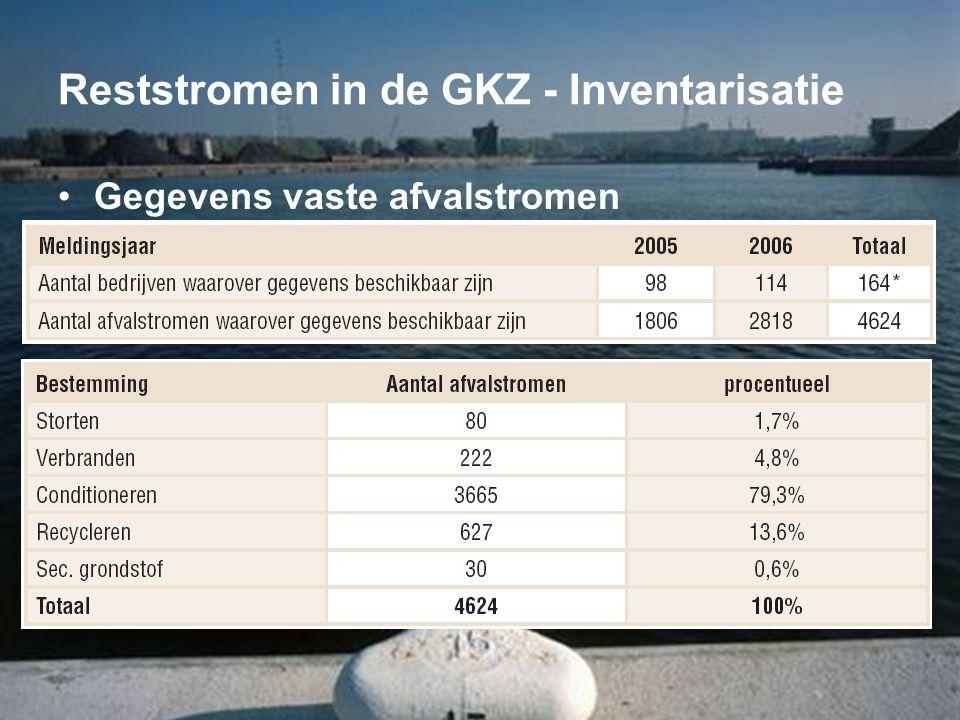 Reststromen in de GKZ - Inventarisatie •Gegevens vaste afvalstromen