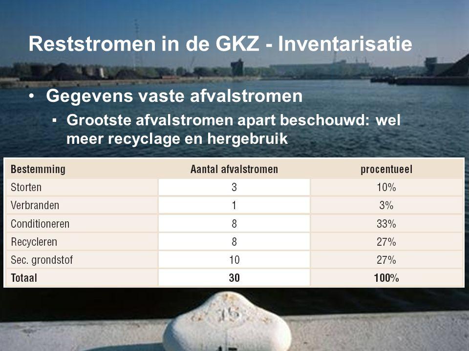 Reststromen in de GKZ - Inventarisatie •Gegevens vaste afvalstromen ▪Grootste afvalstromen apart beschouwd: wel meer recyclage en hergebruik