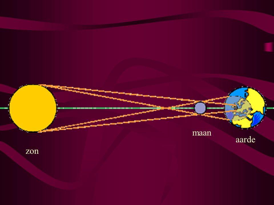 zon maan aarde