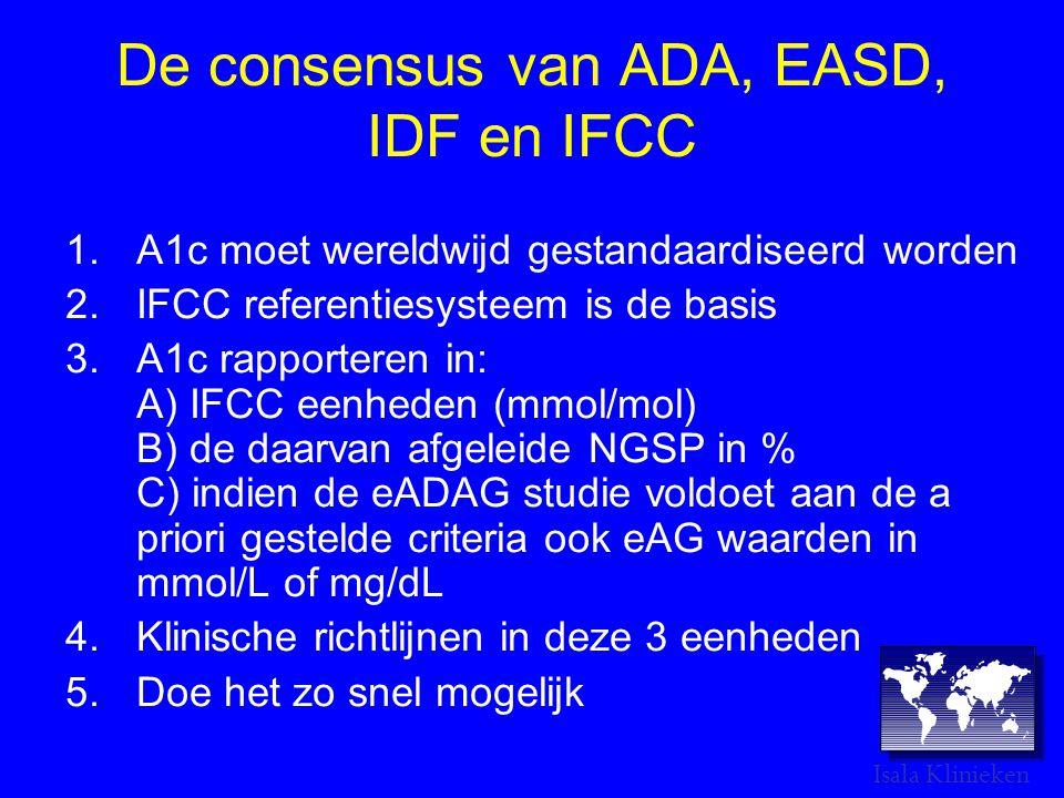 De consensus van ADA, EASD, IDF en IFCC 1.A1c moet wereldwijd gestandaardiseerd worden 2.IFCC referentiesysteem is de basis 3.A1c rapporteren in: A) IFCC eenheden (mmol/mol) B) de daarvan afgeleide NGSP in % C) indien de eADAG studie voldoet aan de a priori gestelde criteria ook eAG waarden in mmol/L of mg/dL 4.Klinische richtlijnen in deze 3 eenheden 5.Doe het zo snel mogelijk Isala Klinieken