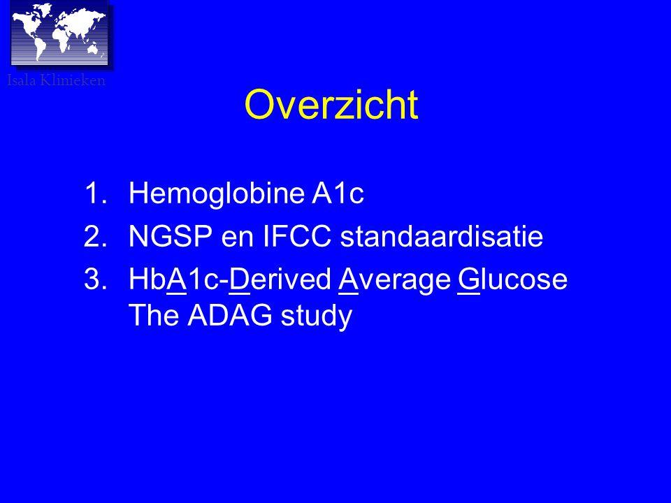 Overzicht 1.Hemoglobine A1c 2.NGSP en IFCC standaardisatie 3.HbA1c-Derived Average Glucose The ADAG study Isala Klinieken