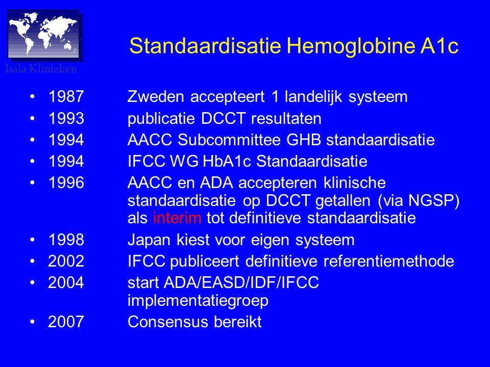 Standaardisatie Hemoglobine A1c •1987Zweden accepteert 1 landelijk systeem •1993publicatie DCCT resultaten •1994AACC Subcommittee GHB standaardisatie •1994IFCC WG HbA1c Standaardisatie •1996AACC en ADA accepteren klinische standaardisatie op DCCT getallen (via NGSP) als interim tot definitieve standaardisatie •1998Japan kiest voor eigen systeem •2002IFCC publiceert definitieve referentiemethode •2004start ADA/EASD/IDF/IFCC implementatiegroep •2007Consensus bereikt Isala Klinieken
