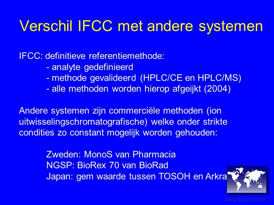 Verschil IFCC met andere systemen IFCC: definitieve referentiemethode: - analyte gedefinieerd - methode gevalideerd (HPLC/CE en HPLC/MS) - alle methoden worden hierop afgeijkt (2004) Andere systemen zijn commerciële methoden (ion uitwisselingschromatografische) welke onder strikte condities zo constant mogelijk worden gehouden: Zweden: MonoS van Pharmacia NGSP: BioRex 70 van BioRad Japan: gem waarde tussen TOSOH en Arkray.