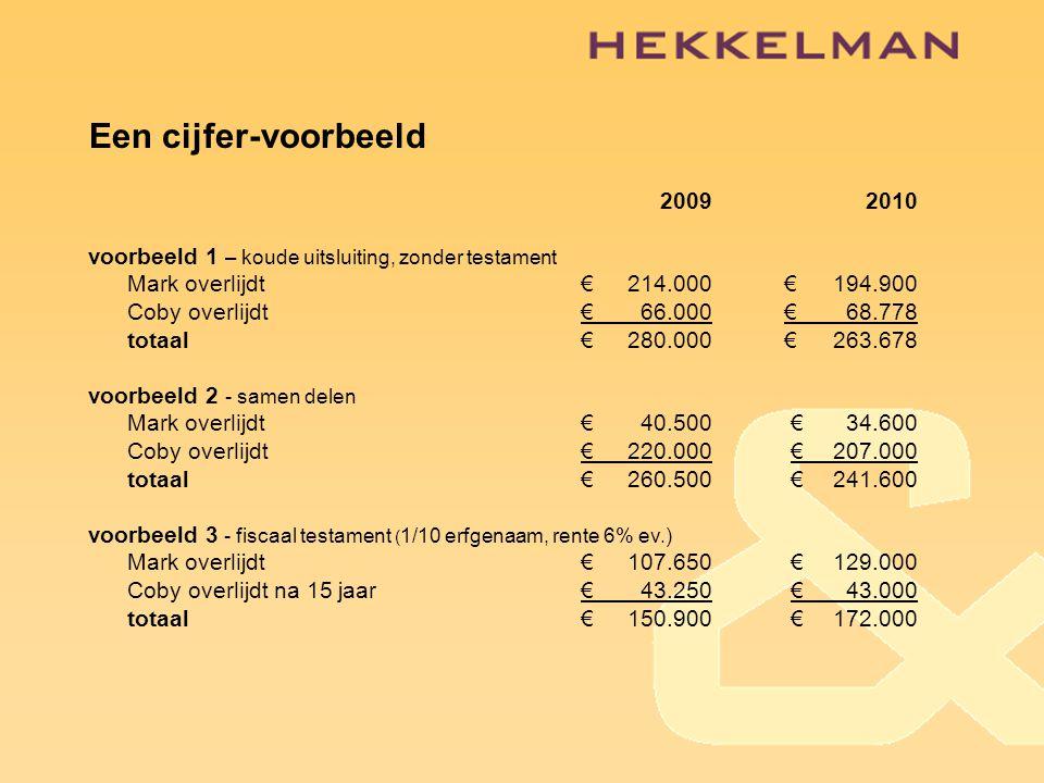 Een cijfer-voorbeeld 20092010 voorbeeld 1 – koude uitsluiting, zonder testament Mark overlijdt€214.000€194.900 Coby overlijdt€66.000€68.778 totaal€280.000€263.678 voorbeeld 2 - samen delen Mark overlijdt€40.500 €34.600 Coby overlijdt€220.000 €207.000 totaal€260.500 €241.600 voorbeeld 3 - fiscaal testament ( 1/10 erfgenaam, rente 6% ev.) Mark overlijdt €107.650 €129.000 Coby overlijdt na 15 jaar€43.250 €43.000 totaal€150.900 €172.000