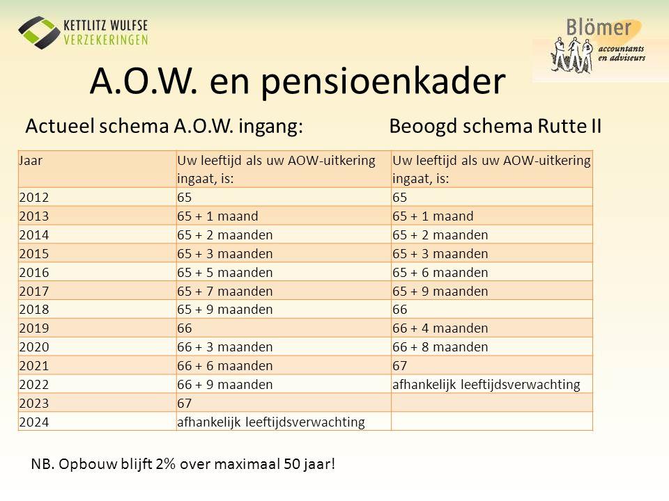 A.O.W. en pensioenkader Actueel schema A.O.W. ingang: Beoogd schema Rutte II JaarUw leeftijd als uw AOW-uitkering ingaat, is: 201265 201365 + 1 maand