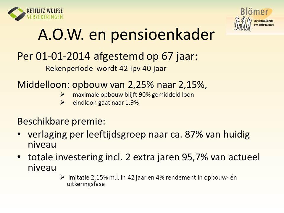 Per 01-01-2014 afgestemd op 67 jaar: Rekenperiode wordt 42 ipv 40 jaar Middelloon: opbouw van 2,25% naar 2,15%,  maximale opbouw blijft 90% gemiddeld
