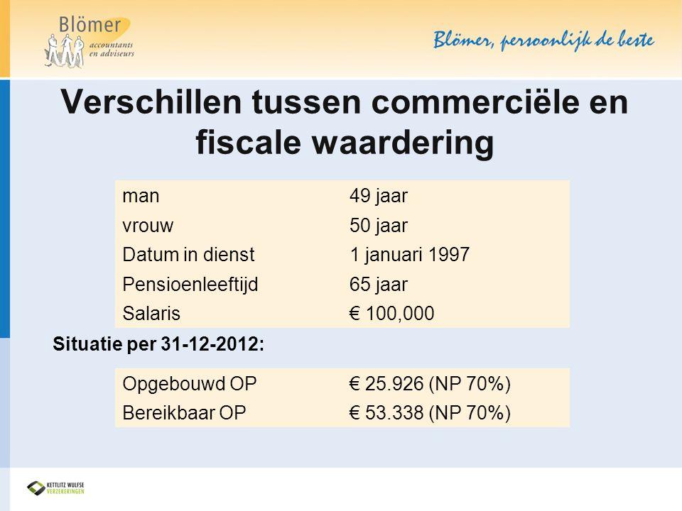 Verschillen tussen commerciële en fiscale waardering Situatie per 31-12-2012: man49 jaar vrouw50 jaar Datum in dienst1 januari 1997 Pensioenleeftijd65