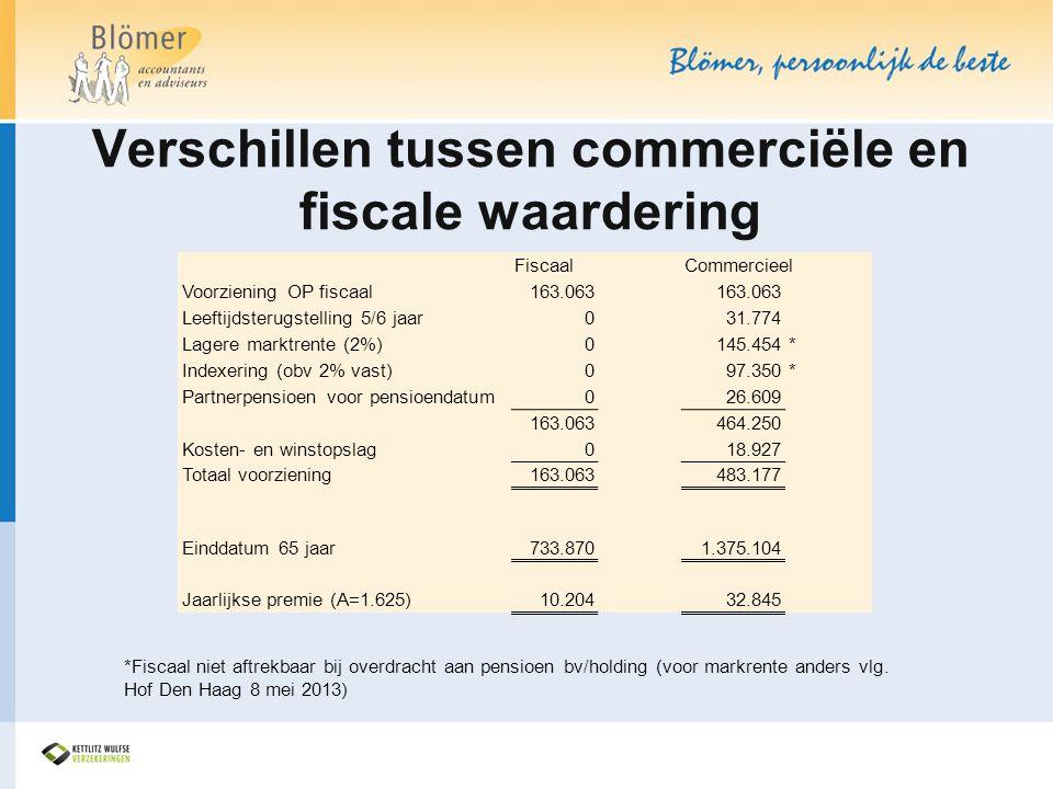 Verschillen tussen commerciële en fiscale waardering *Fiscaal niet aftrekbaar bij overdracht aan pensioen bv/holding (voor markrente anders vlg. Hof D