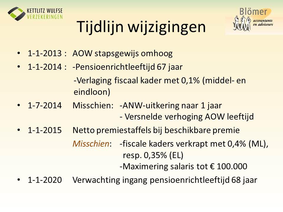 Tijdlijn wijzigingen • 1-1-2013 : AOW stapsgewijs omhoog • 1-1-2014 : -Pensioenrichtleeftijd 67 jaar -Verlaging fiscaal kader met 0,1% (middel- en ein