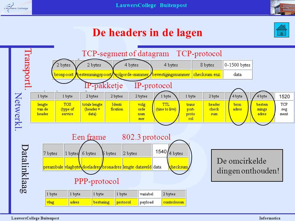 LauwersCollege Buitenpost LauwersCollege Buitenpost Informatica De headers in de lagen TCP-segment of datagram TCP-protocol IP-pakketje IP-protocol Een frame 802.3 protocol PPP-protocol Datalinklaag Transportl.