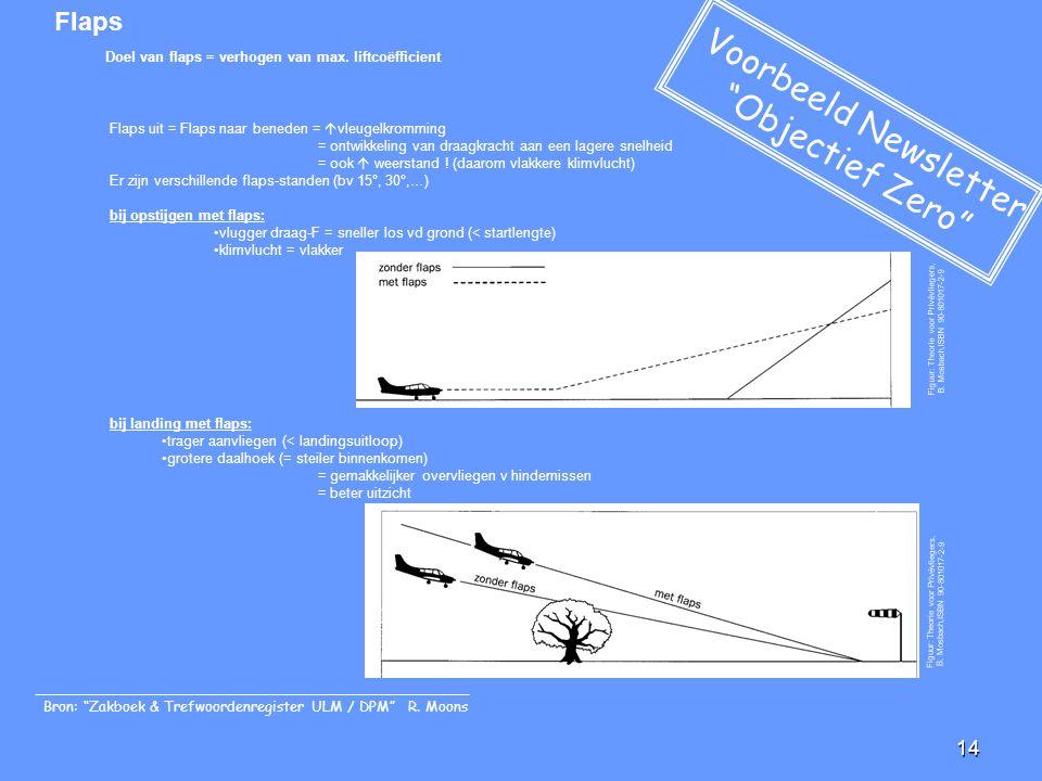 14 Flaps Doel van flaps = verhogen van max. liftcoëfficient Flaps uit = Flaps naar beneden =  vleugelkromming = ontwikkeling van draagkracht aan een