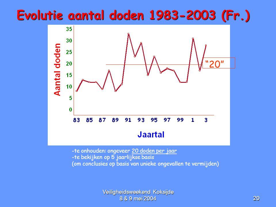 Veiligheidsweekend Koksijde 8 & 9 mei 200420 Evolutie aantal doden 1983-2003 (Fr.) -te onhouden: ongeveer 20 doden per jaar -te bekijken op 5 jaarlijk