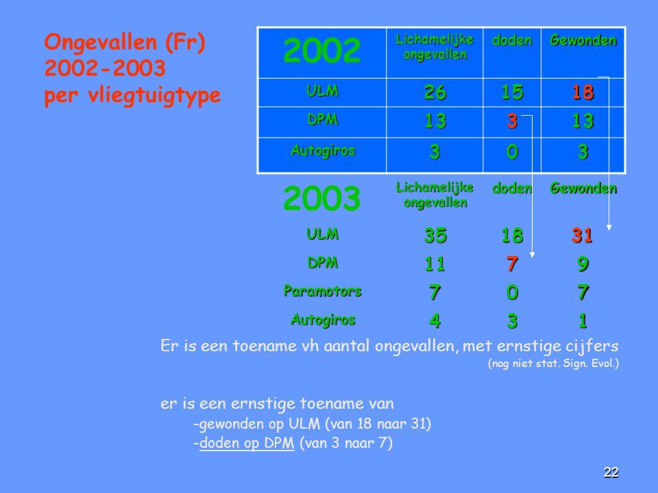 22 Er is een toename vh aantal ongevallen, met ernstige cijfers (nog niet stat. Sign. Evol.) er is een ernstige toename van -gewonden op ULM (van 18 n