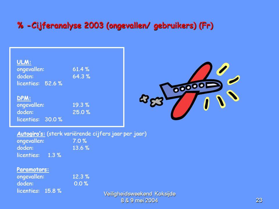 Veiligheidsweekend Koksijde 8 & 9 mei 200423 % -Cijferanalyse 2003 (ongevallen/ gebruikers) (Fr) ULM: ongevallen: 61.4 % doden: 64.3 % licenties: 52.6