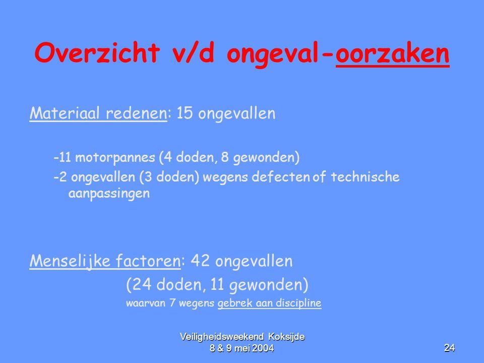 Veiligheidsweekend Koksijde 8 & 9 mei 200424 Overzicht v/d ongeval-oorzaken Materiaal redenen: 15 ongevallen -11 motorpannes (4 doden, 8 gewonden) -2