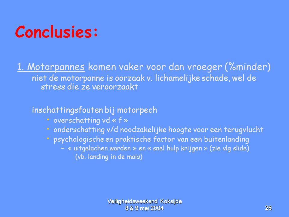 Veiligheidsweekend Koksijde 8 & 9 mei 200426 Conclusies: 1. Motorpannes komen vaker voor dan vroeger (%minder) niet de motorpanne is oorzaak v. licham