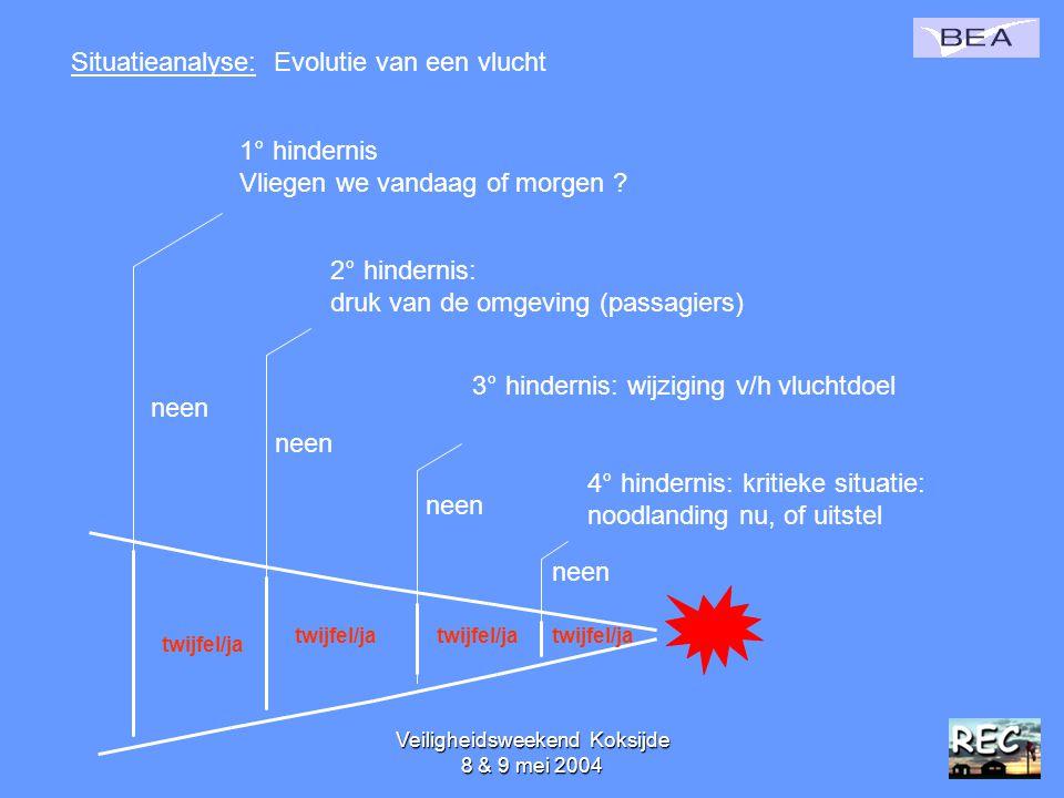 Veiligheidsweekend Koksijde 8 & 9 mei 200448 Situatieanalyse: Evolutie van een vlucht 1° hindernis Vliegen we vandaag of morgen ? neen twijfel/ja 2° h