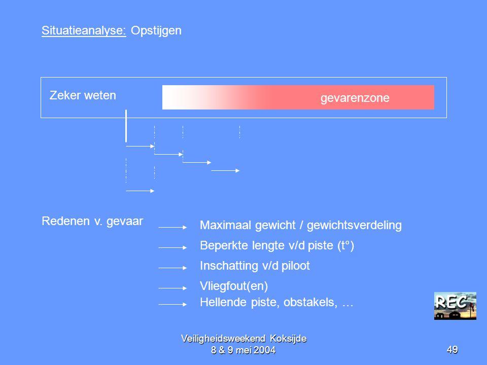 Veiligheidsweekend Koksijde 8 & 9 mei 200449 Situatieanalyse: Opstijgen Redenen v. gevaar gevarenzone Zeker weten Maximaal gewicht / gewichtsverdeling