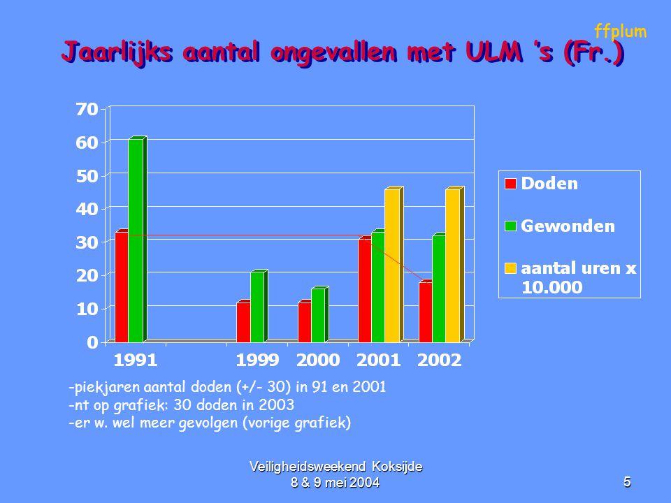Veiligheidsweekend Koksijde 8 & 9 mei 20045 Jaarlijks aantal ongevallen met ULM 's (Fr.) ffplum -piekjaren aantal doden (+/- 30) in 91 en 2001 -nt op