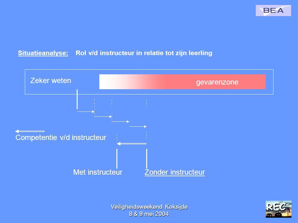 Veiligheidsweekend Koksijde 8 & 9 mei 200450 Situatieanalyse: Rol v/d instructeur in relatie tot zijn leerling gevarenzone Zeker weten Competentie v/d