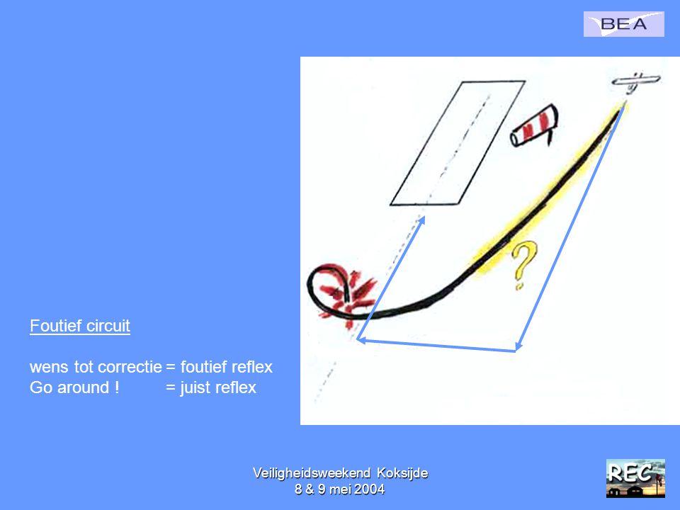 Veiligheidsweekend Koksijde 8 & 9 mei 200452 Foutief circuit wens tot correctie= foutief reflex Go around ! = juist reflex