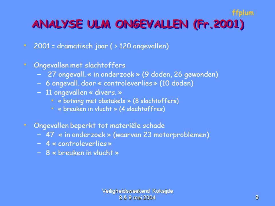 Veiligheidsweekend Koksijde 8 & 9 mei 20049 ANALYSE ULM ONGEVALLEN (Fr.2001) • • 2001 = dramatisch jaar ( > 120 ongevallen) • • Ongevallen met slachto