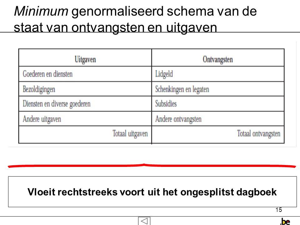 15 Vloeit rechtstreeks voort uit het ongesplitst dagboek Minimum genormaliseerd schema van de staat van ontvangsten en uitgaven