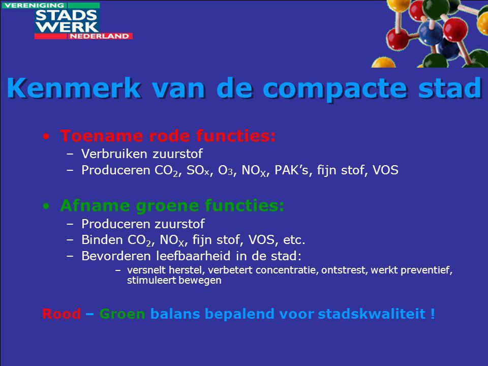 Kenmerk van de compacte stad •Toename rode functies: –Verbruiken zuurstof –Produceren CO 2, SO x, O 3, NO X, PAK's, fijn stof, VOS •Afname groene func