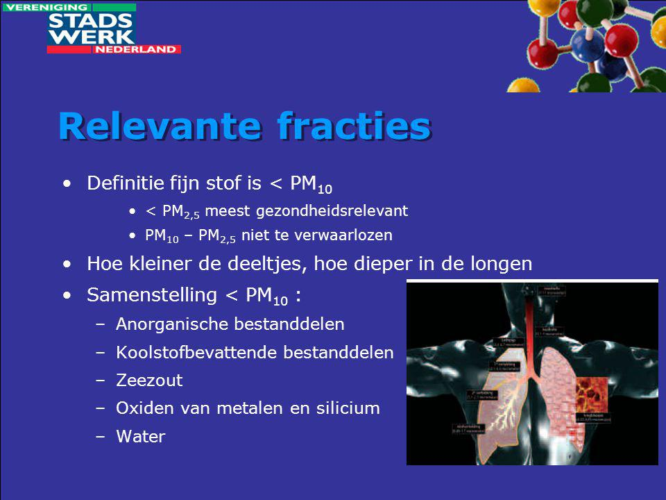 Relevante fracties •Definitie fijn stof is < PM 10 •< PM 2,5 meest gezondheidsrelevant •PM 10 – PM 2,5 niet te verwaarlozen •Hoe kleiner de deeltjes,